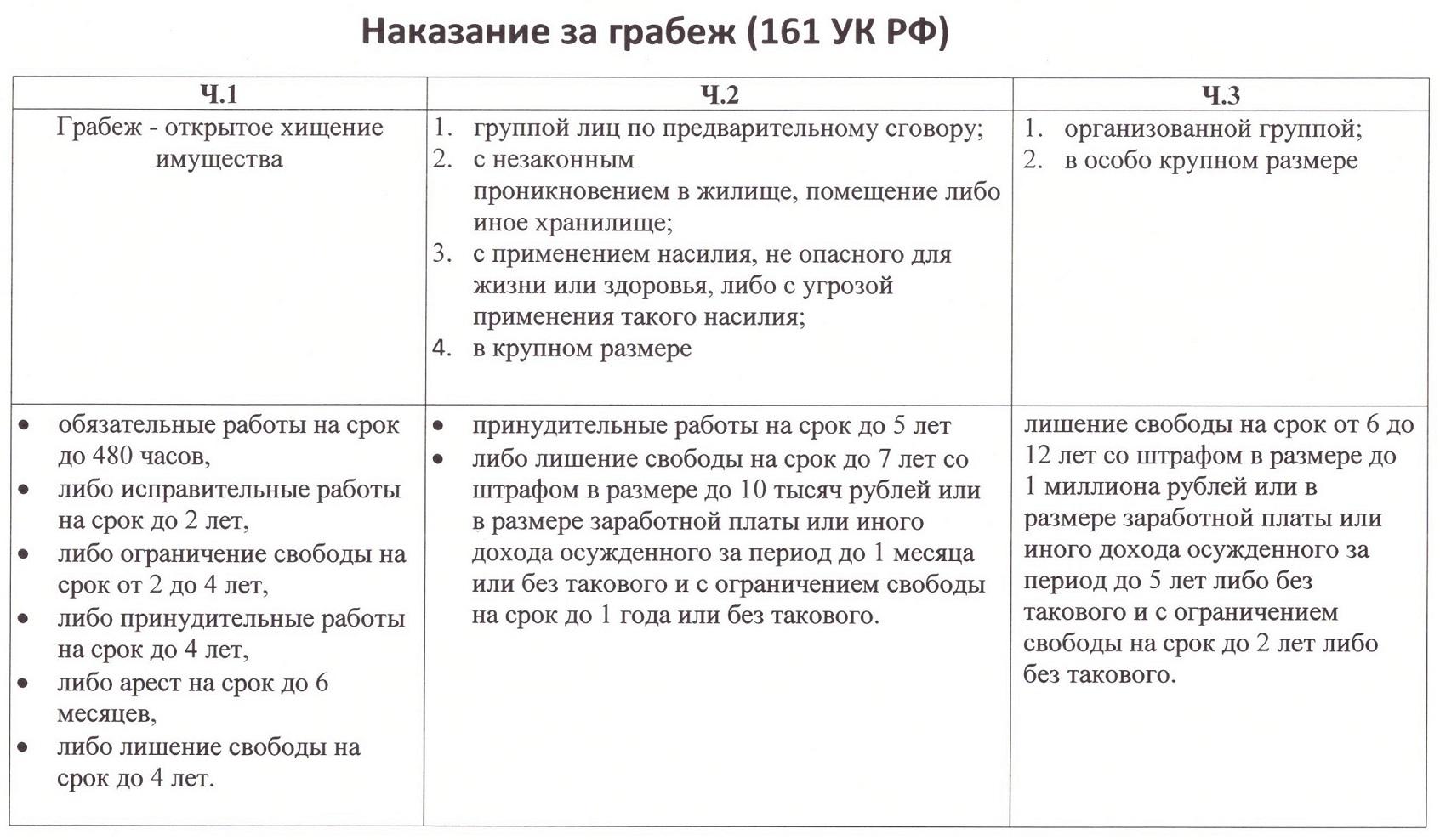 уголовный кодекс статья 161 часть 1